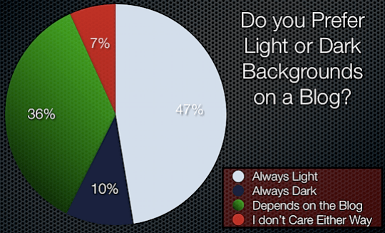 blog backgrounds poll results