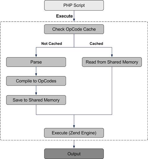 PHP-koodin välimuisti