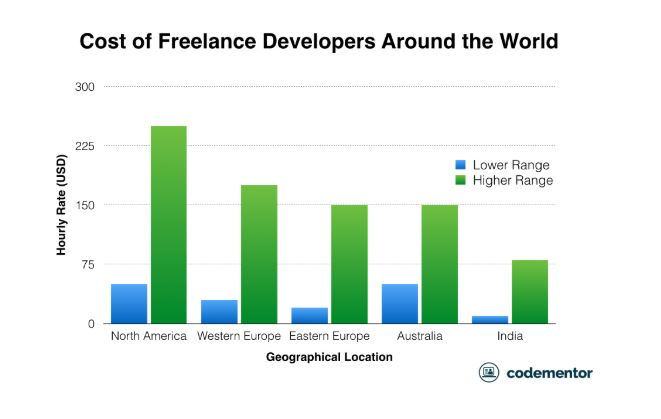 Where to hire top quality freelance software developers10 (2019_05_21 10_28_28 UTC).JPG
