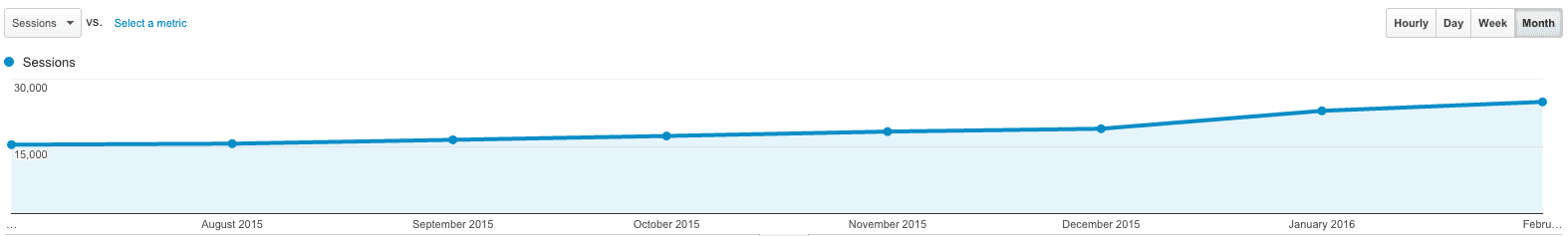 Google analytics results of implementing increase website traffic tips