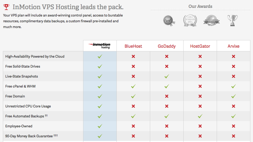 Comparison of different VPS providers