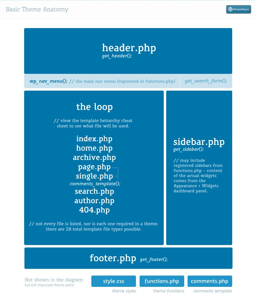 WP Theme - detailed structure after following a PSD to WordPress tutorial