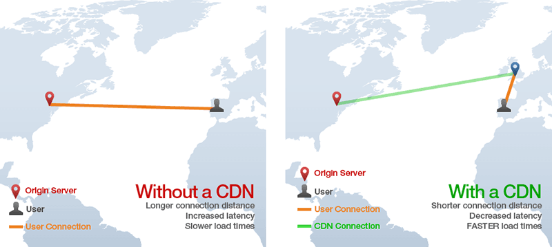 With vs Without a CDN