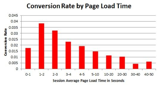 Conversion rate vs load time