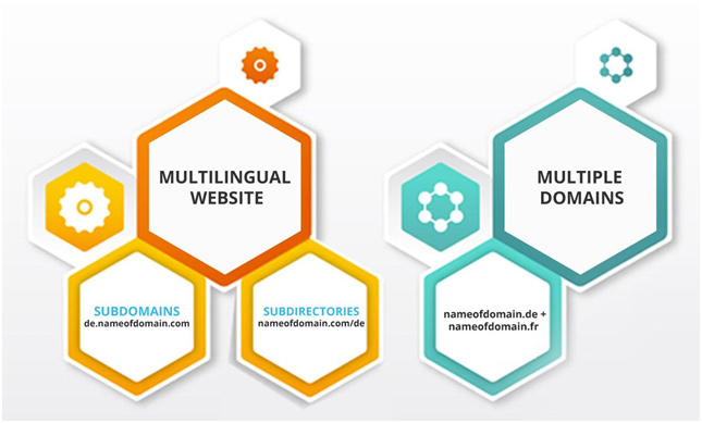 multilingual wordpress websites
